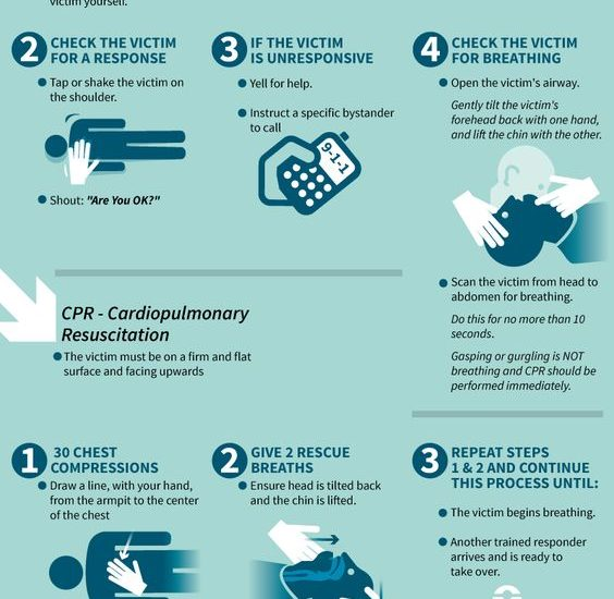 Emergency CPR (Infographic)